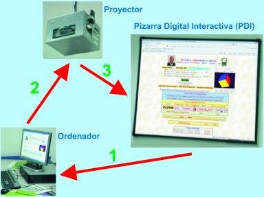 pizarra digital componentes